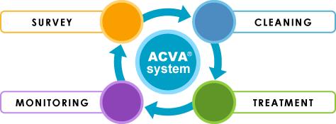 acva_system01_en